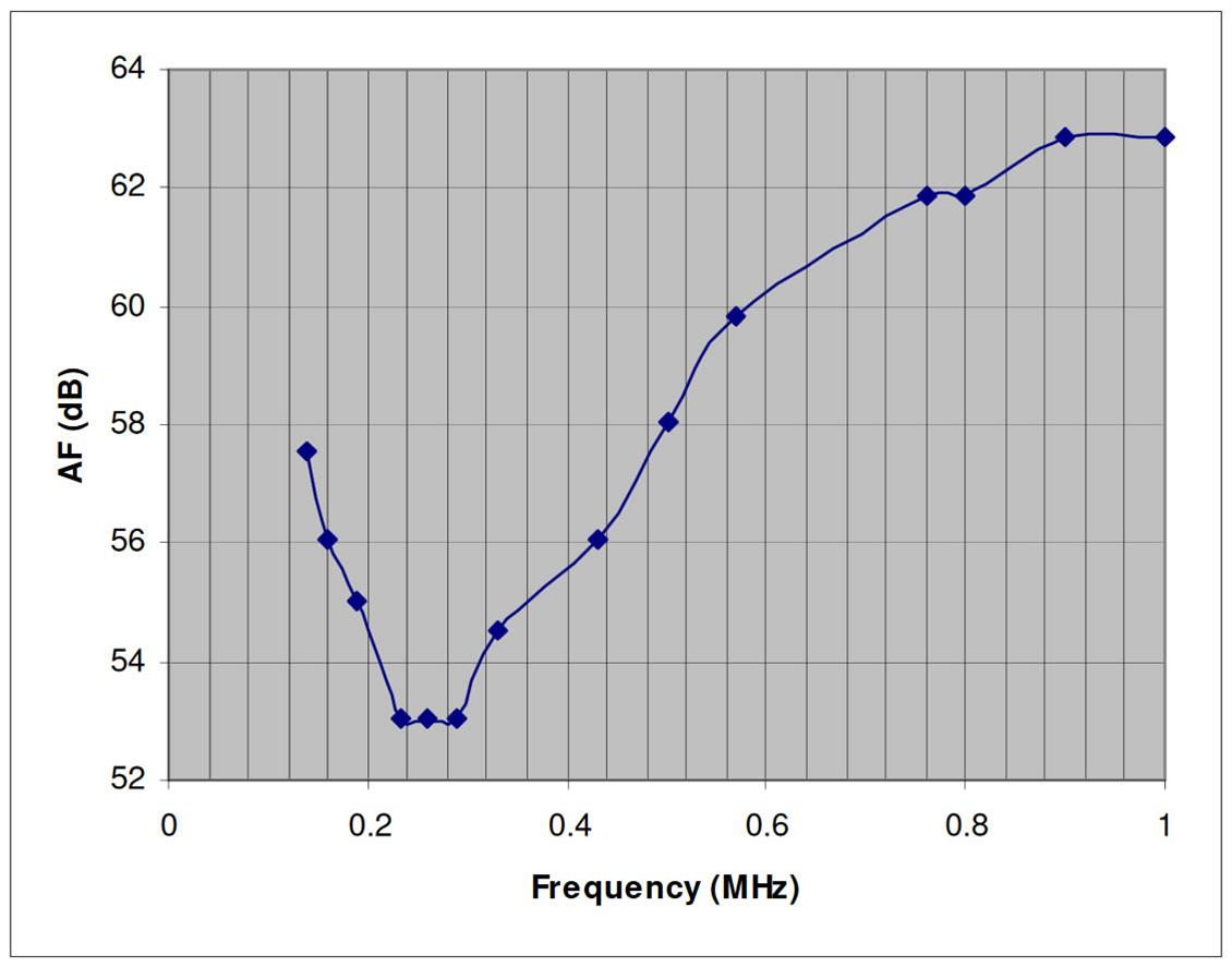 0.14MHz to 1MHz E field  receiving and transmitting antenna