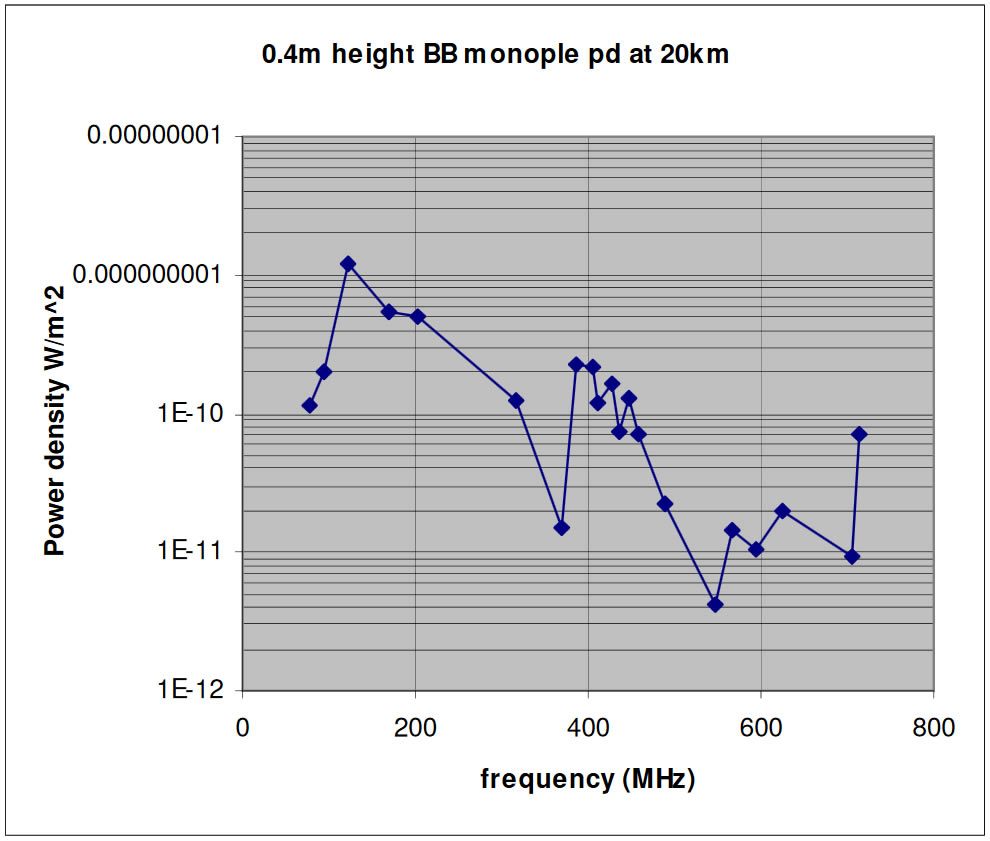 0.4m height BB Monopole pd at 20km