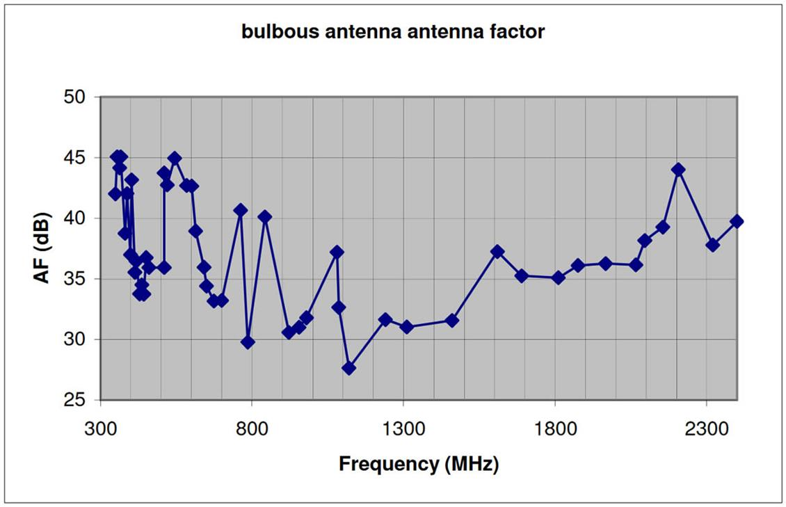Antenna factor (AF) of the bulbous antenna 350MHz to 2400MHz (AF = Electric field magnitude / Voltage induced into the antenna load)