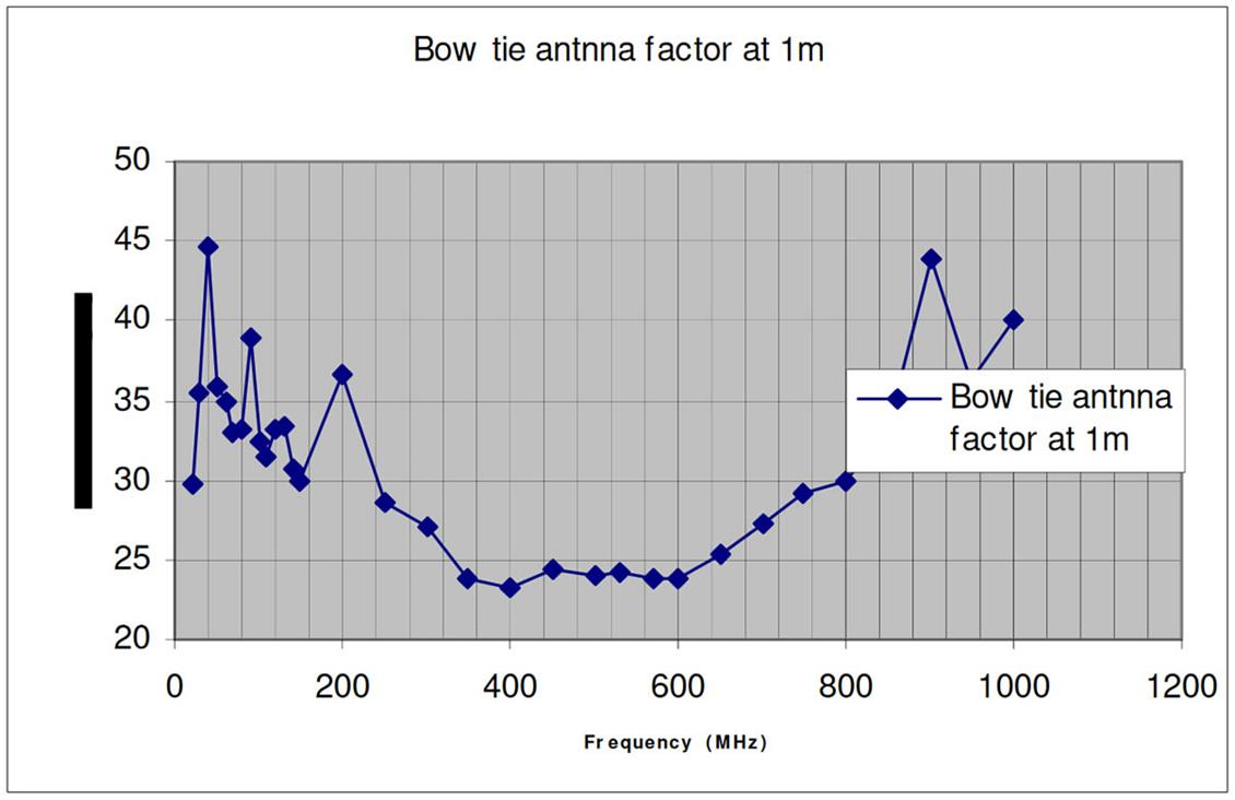 Bow Tie Antenna Factor at 1m
