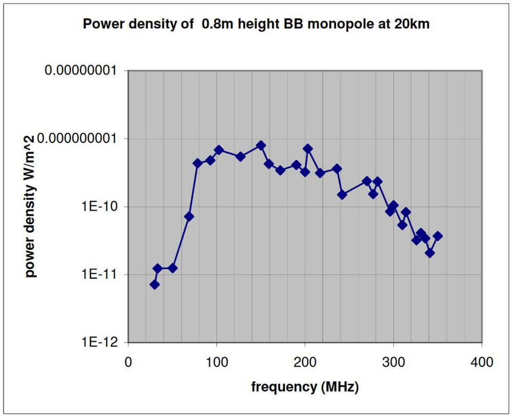 Power density of 0.8m height BB monopole at 20km