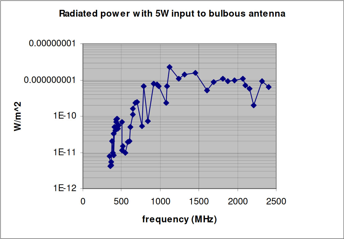 Radiated Power With 5W Input to Bulbous Antenna